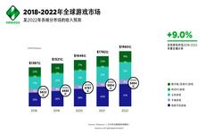 2019全球游戏市场报告:总产值将达1521亿美金